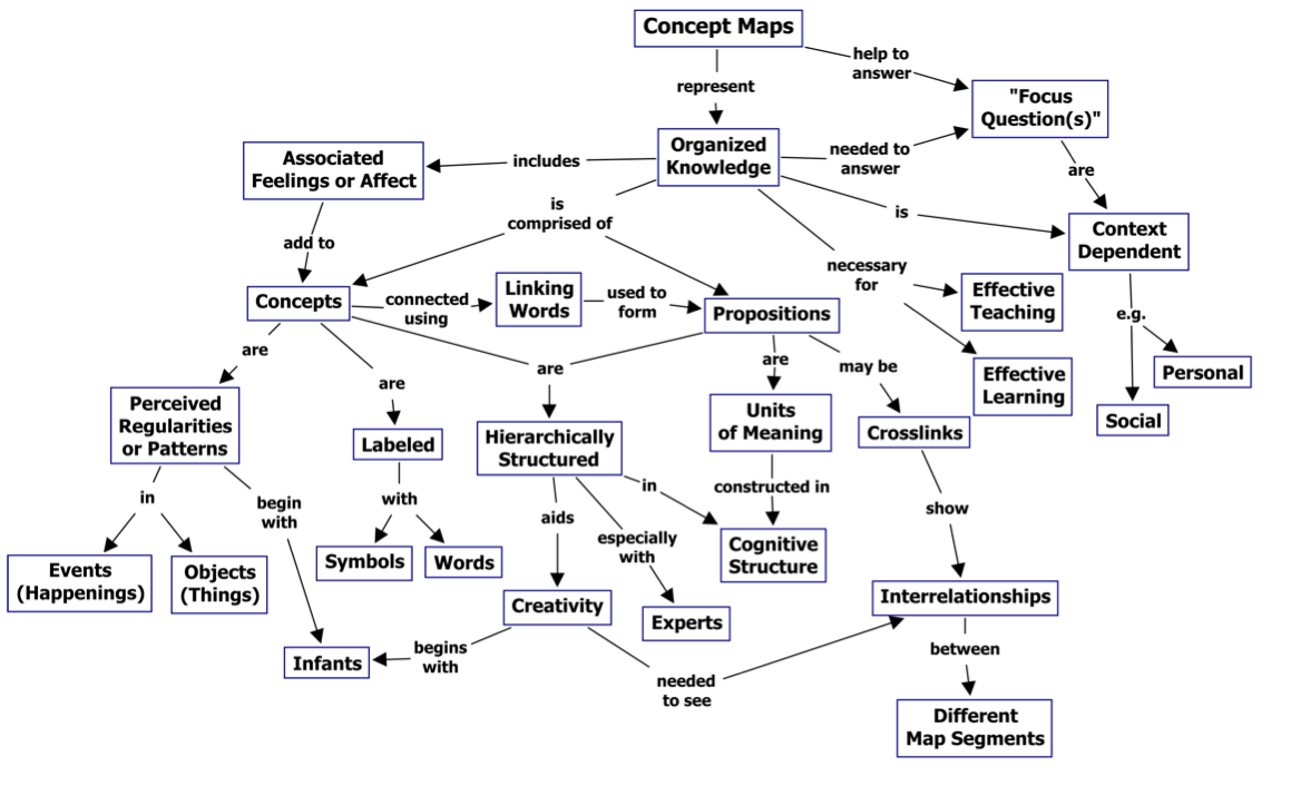 Cell Theory Concept Map.Geuzaserde