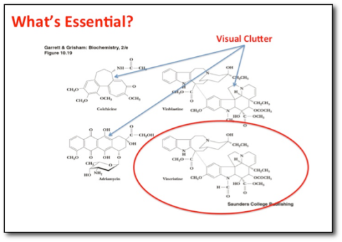 Image description:  An image from the publishers text that contains various wire diagrams of the molecular structure of certain medications.  There are four images but only one contains essential information related to the professor's discussion.  Three are identified as visual clutter and the essential molecule, Vincristine, is circled in red.
