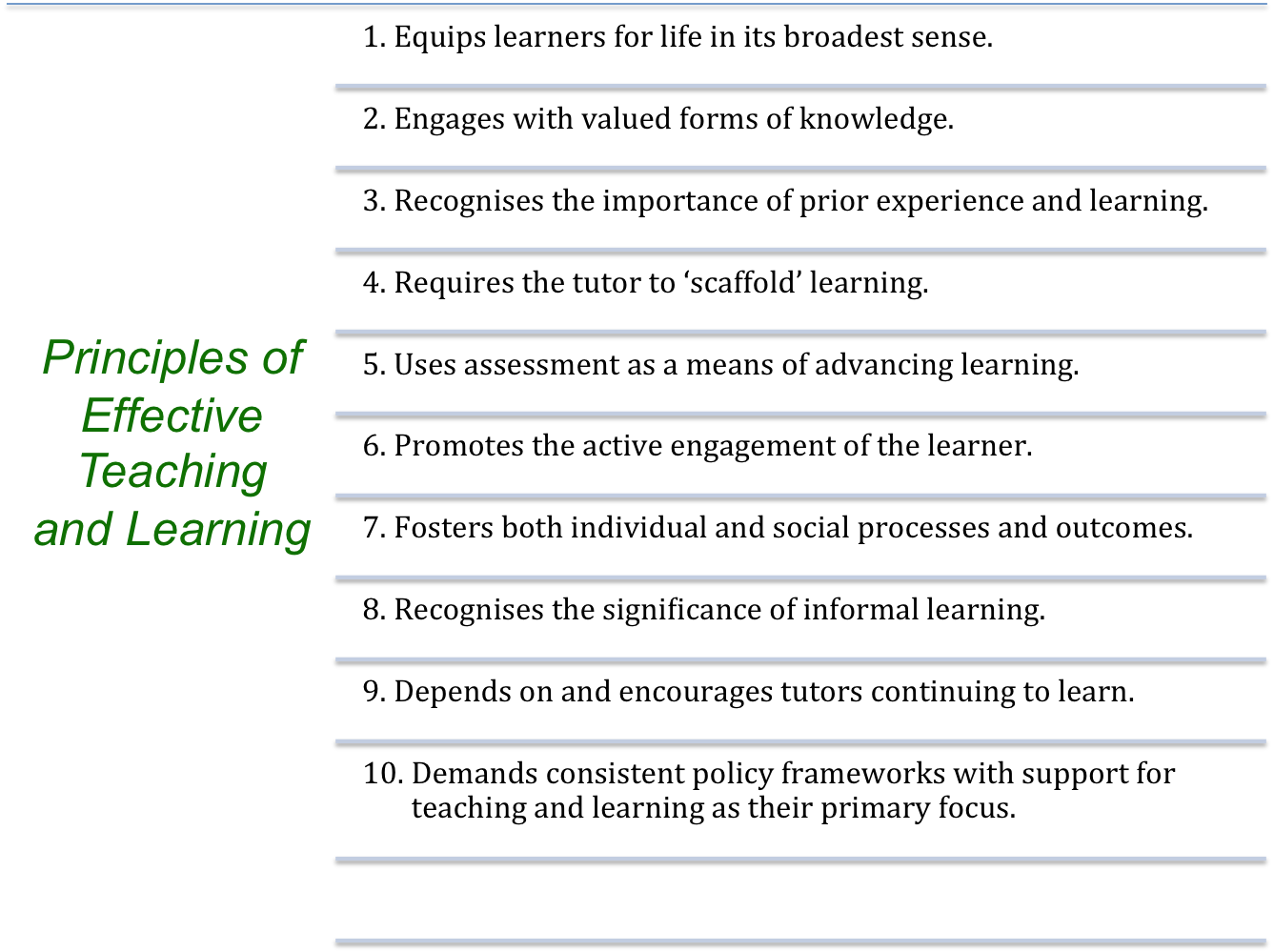 principles of learning in words Pedagogy and practice: teaching and learning in  the principles in the following table may be used  in other words, we are all here to learn and we are all here.