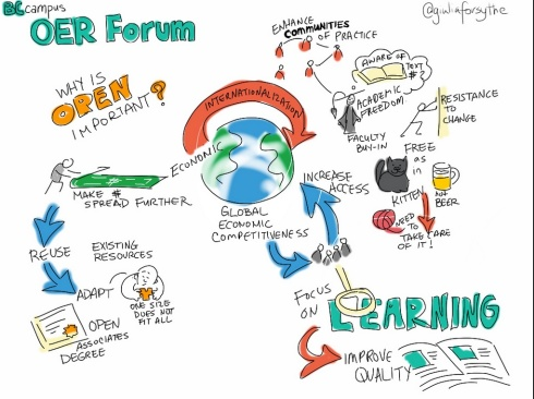 This drawing captures in real-time a presenter's key points regarding Open Educational Resources, made as part of a forum on Open Textbooks.