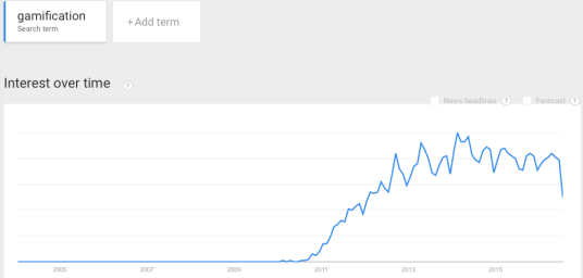 Gamification: Google Trends, 2005 - 2016